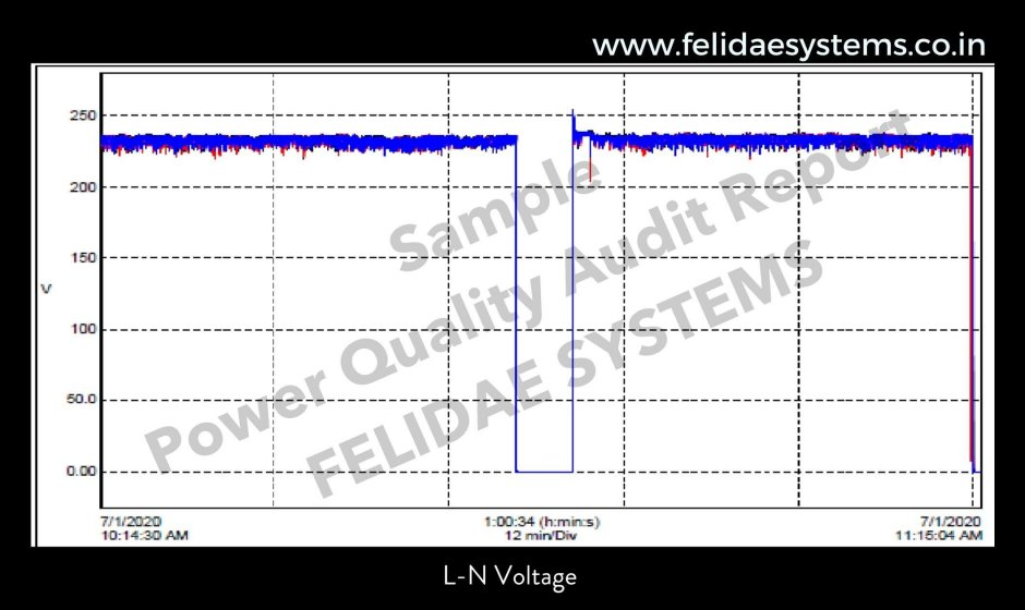 Power Quality Audit Sample Report 1   Felidae Systems